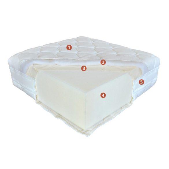 Perfect Fusion matrac (Best Dream) 80 cm-től